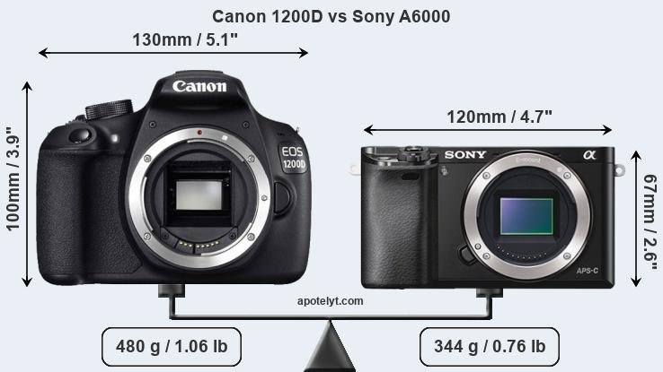 Size Canon 1200D vs Sony A6000