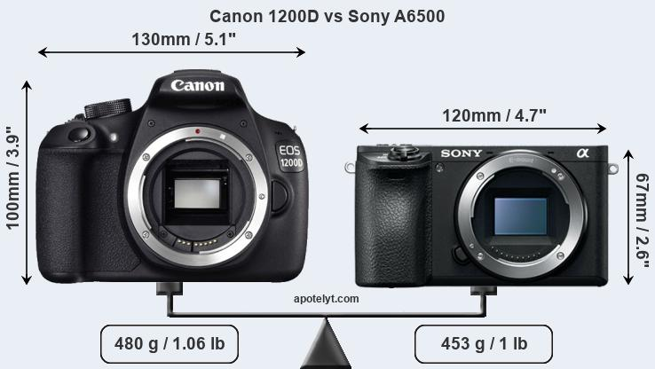 Compare Canon 1200D and Sony A6500