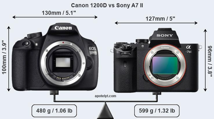Compare Canon 1200D and Sony A7 II
