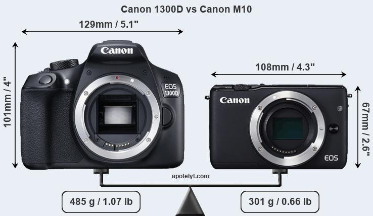 Compare Canon 1300D and Canon M10
