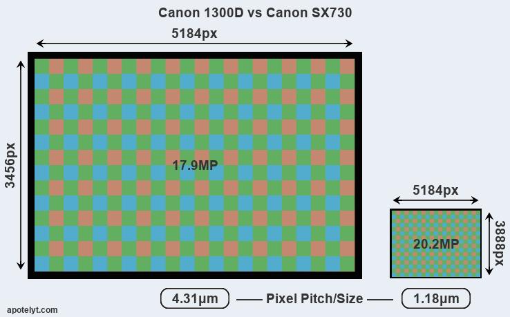 Canon 1300D vs Canon SX730 Comparison Review