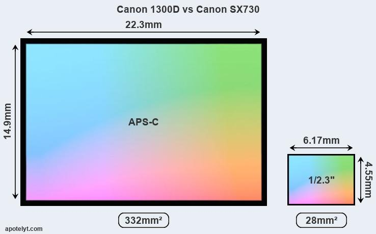 Canon 1300D vs Canon SX730 Comparison Review