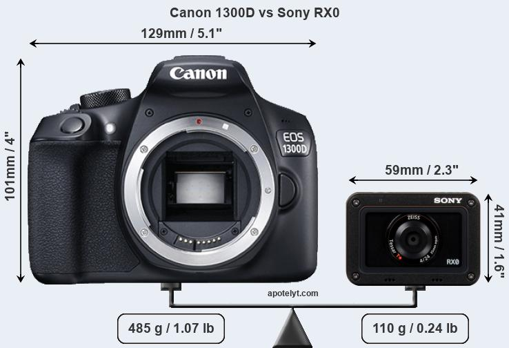 Size Canon 1300D vs Sony RX0