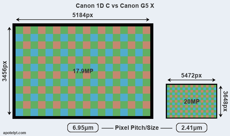 Canon 1D C vs Canon G5 X Comparison Review