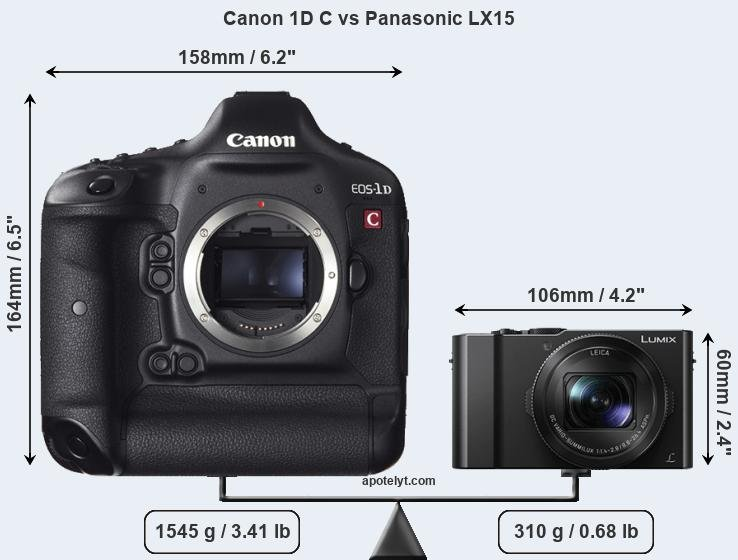 Compare Canon 1D C vs Panasonic LX15