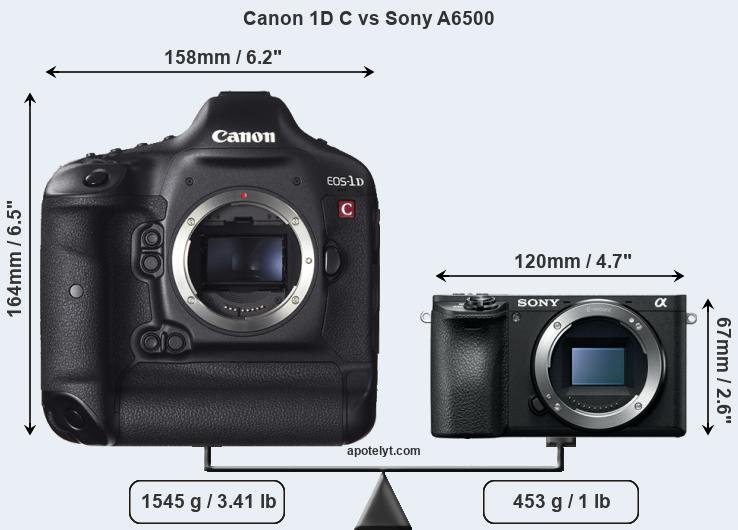 Compare Canon 1D C and Sony A6500