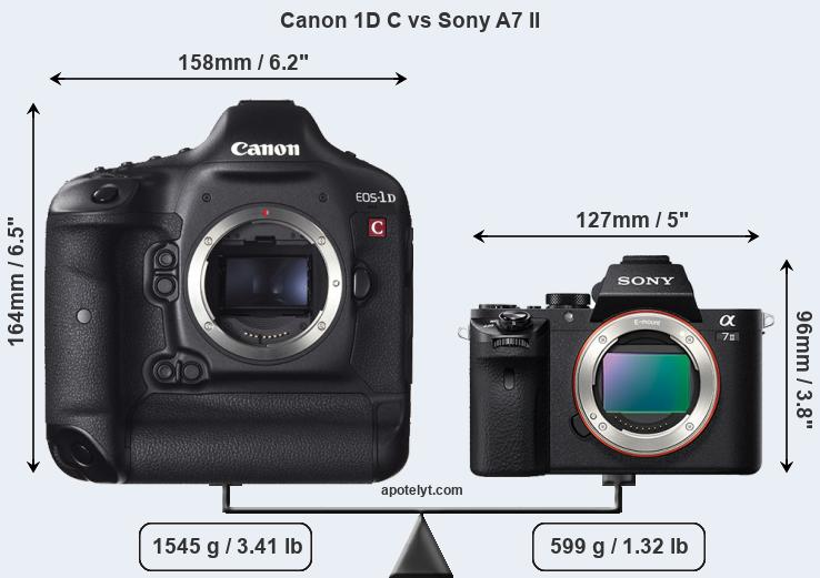 Compare Canon 1D C and Sony A7 II