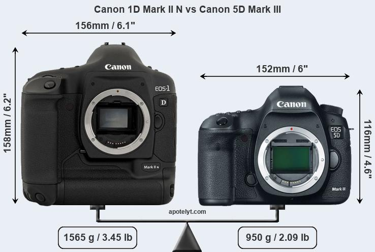 Compare Canon 1D Mark II N and Canon 5D Mark III