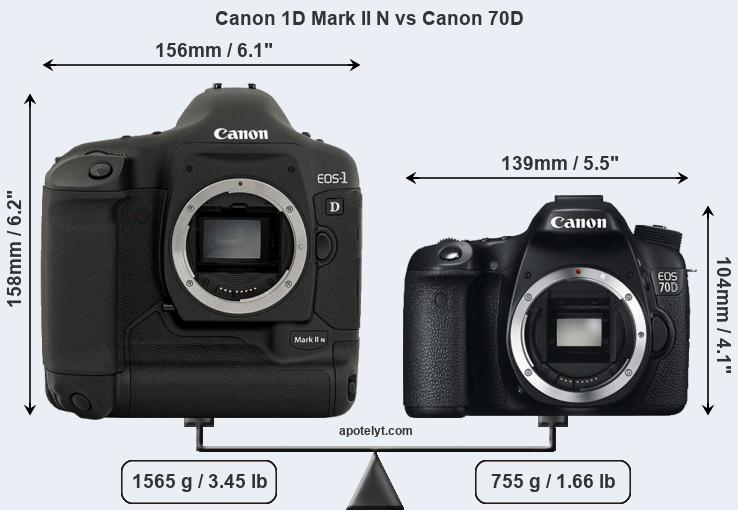 Compare Canon 1D Mark II N and Canon 70D