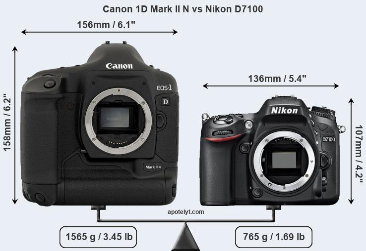 Size Canon 1D Mark II N vs Nikon D7100
