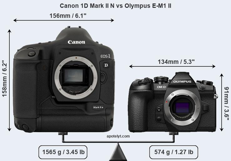 Compare Canon 1D Mark II N and Olympus E-M1 II