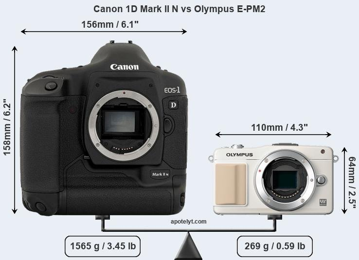 Size Canon 1D Mark II N vs Olympus E-PM2
