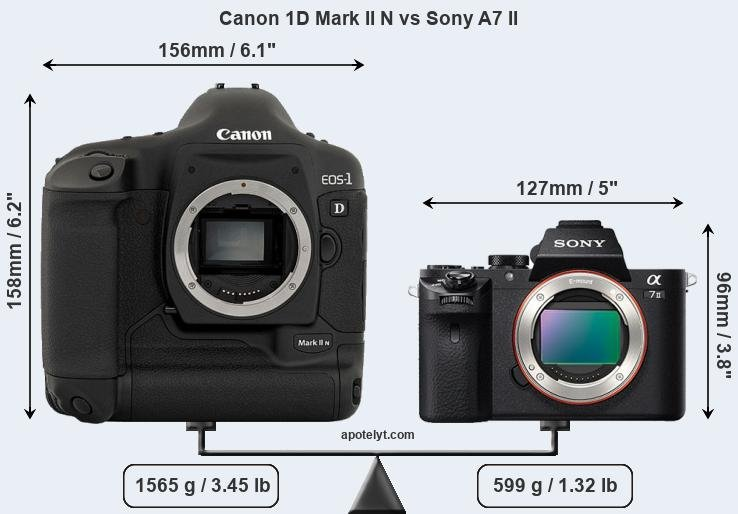 Compare Canon 1D Mark II N and Sony A7 II