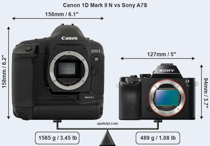Compare Canon 1D Mark II N vs Sony A7S
