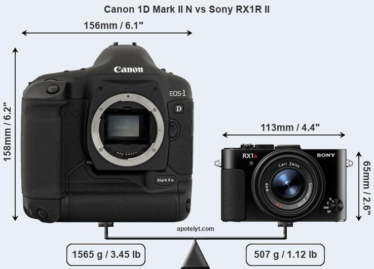 Compare Canon 1D Mark II N and Sony RX1R II
