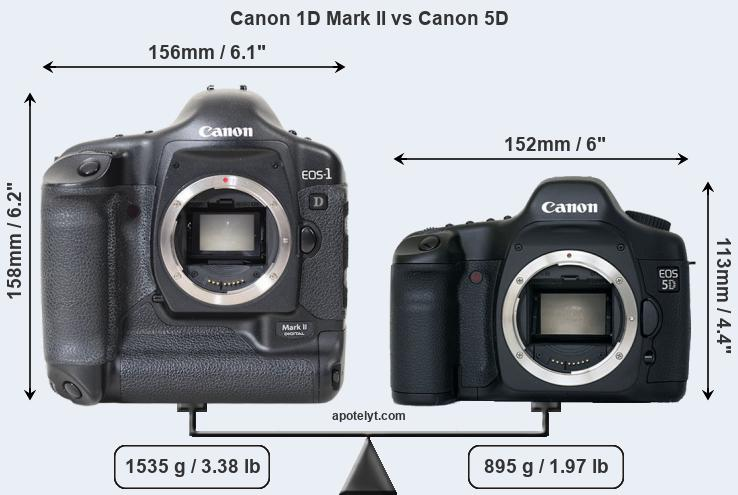Compare Canon 1D Mark II vs Canon 5D