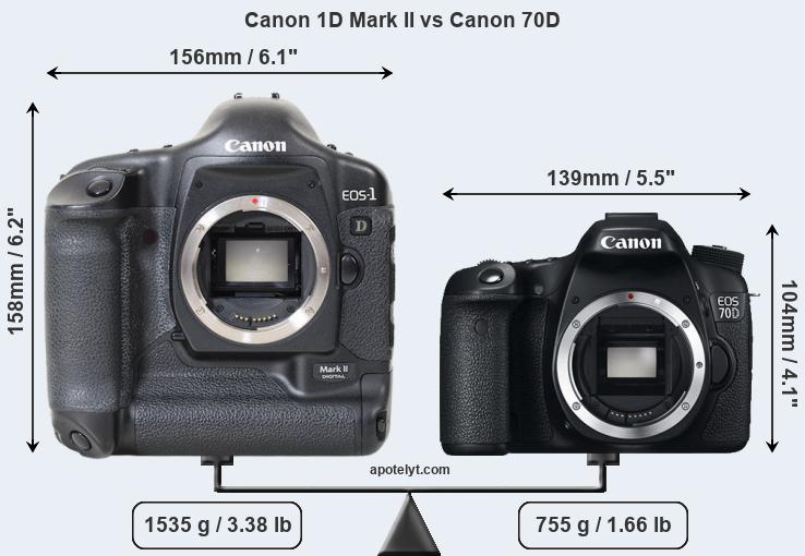 Compare Canon 1D Mark II and Canon 70D