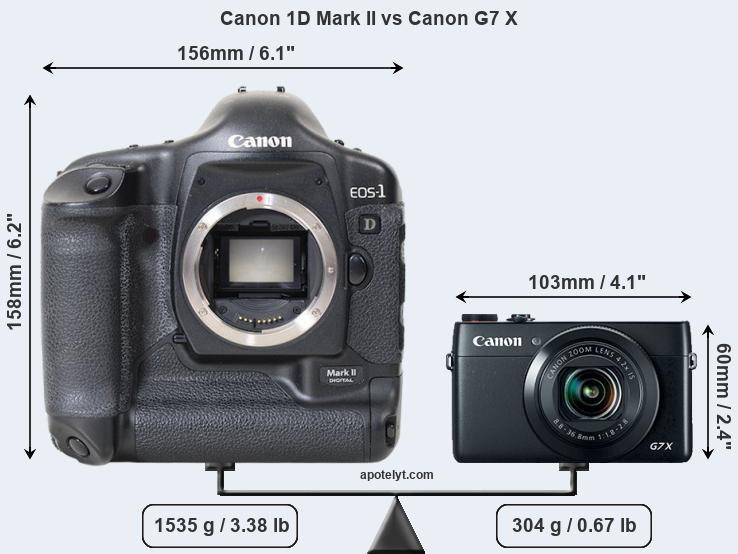 Compare Canon 1D Mark II and Canon G7 X