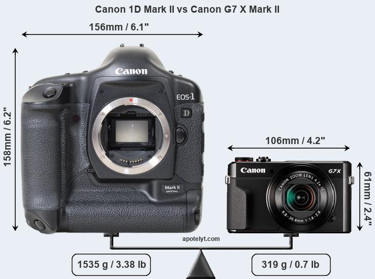 Size Canon 1D Mark II vs Canon G7 X Mark II