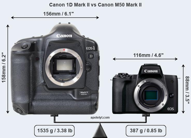Size Canon 1D Mark II vs Canon M50 Mark II