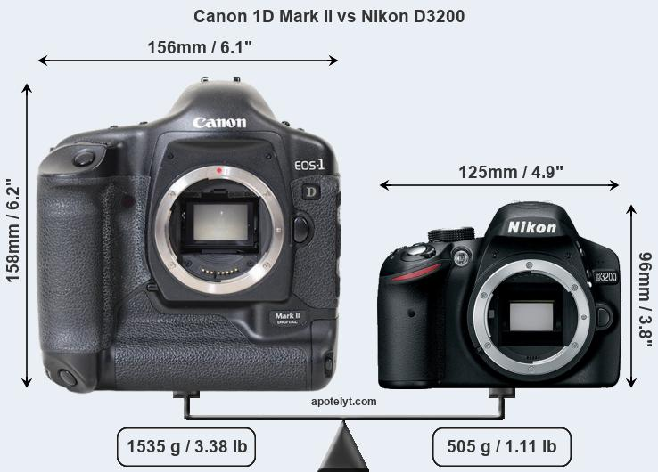 Size Canon 1D Mark II vs Nikon D3200
