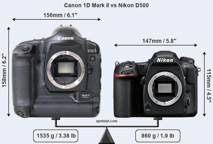 Size Canon 1D Mark II vs Nikon D500