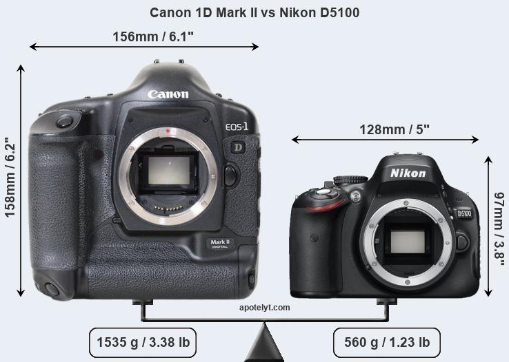 Size Canon 1D Mark II vs Nikon D5100