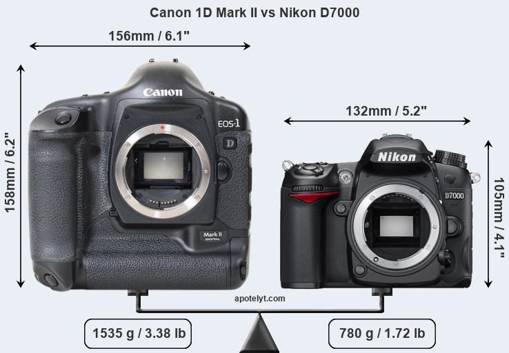 Size Canon 1D Mark II vs Nikon D7000