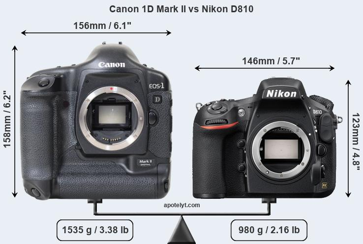 Size Canon 1D Mark II vs Nikon D810