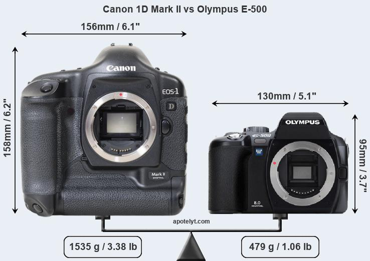 Size Canon 1D Mark II vs Olympus E-500