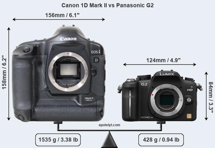Size Canon 1D Mark II vs Panasonic G2
