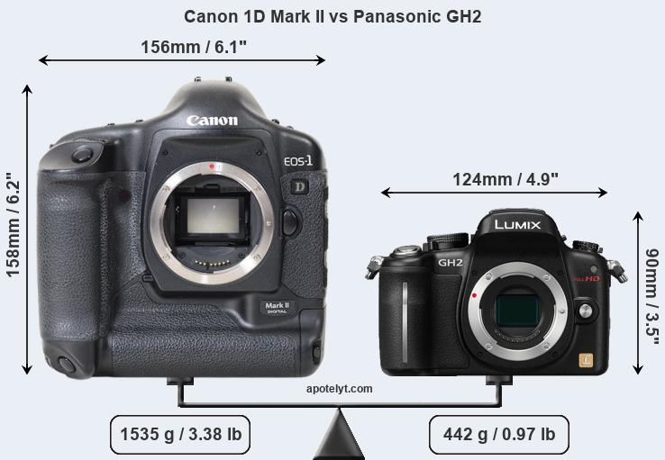 Size Canon 1D Mark II vs Panasonic GH2
