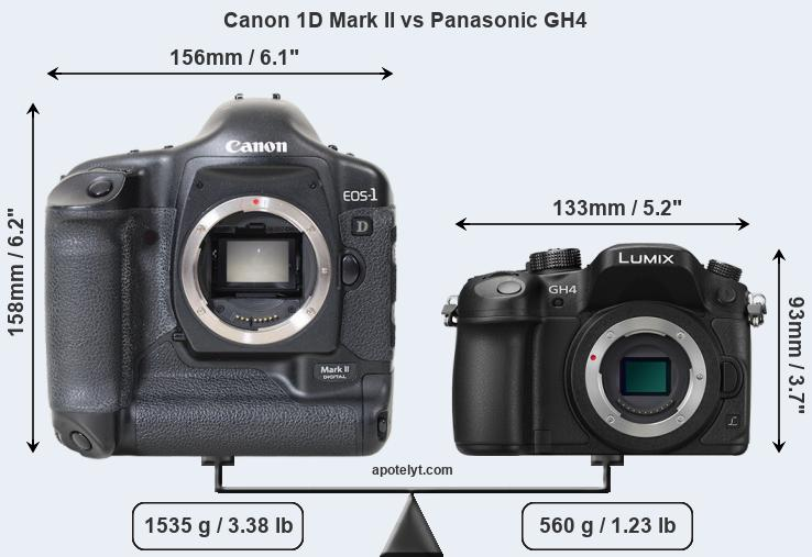 Compare Canon 1D Mark II and Panasonic GH4