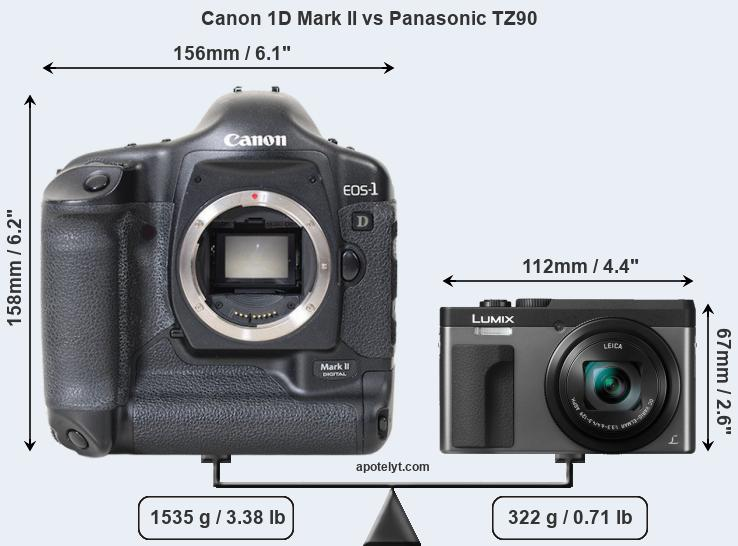 Compare Canon 1D Mark II and Panasonic TZ90