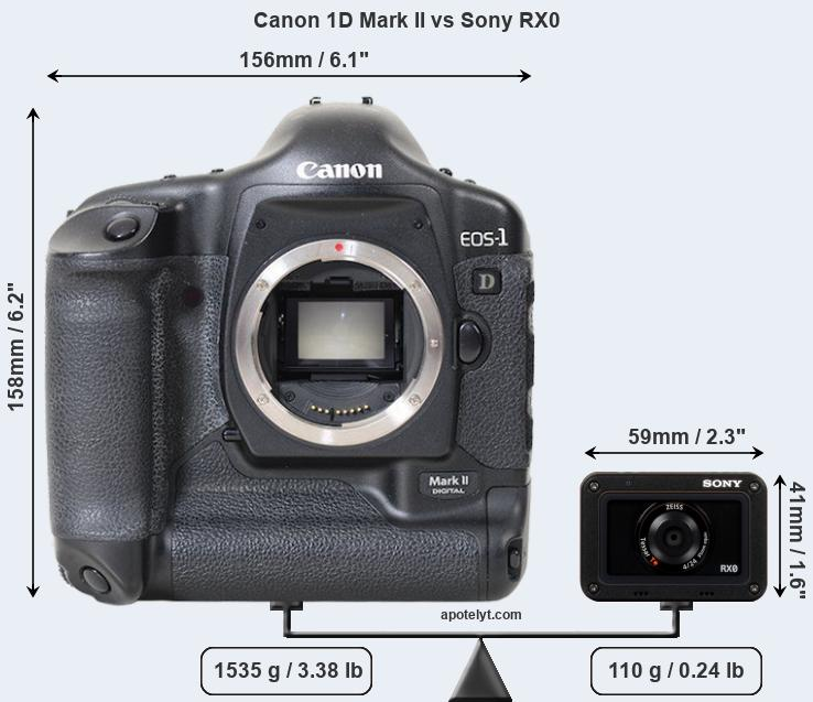 Size Canon 1D Mark II vs Sony RX0