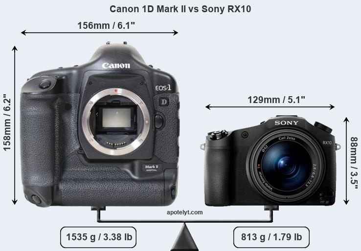 Size Canon 1D Mark II vs Sony RX10