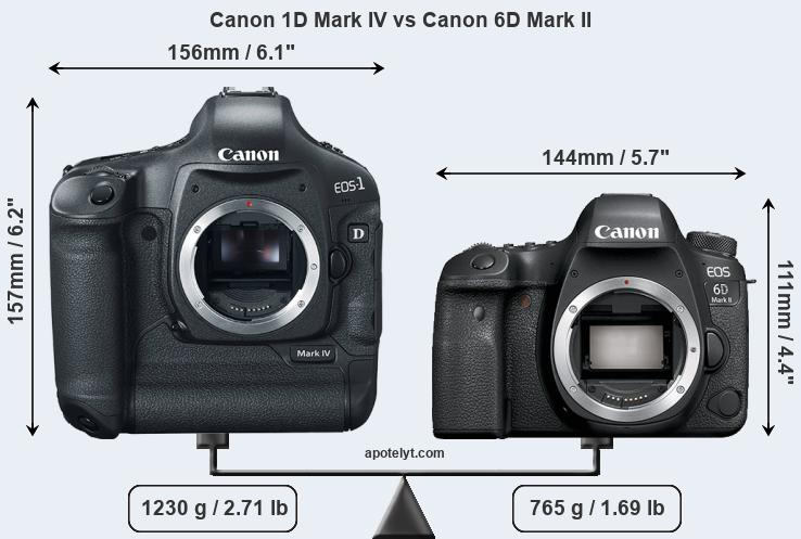 Size Canon 1D Mark IV vs Canon 6D Mark II