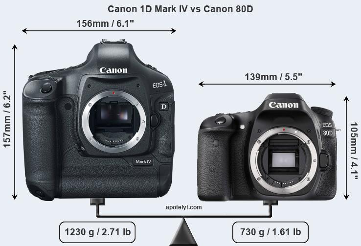 Compare Canon 1D Mark IV vs Canon 80D