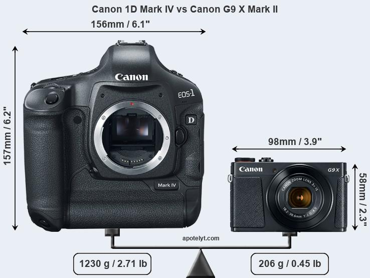 Size Canon 1D Mark IV vs Canon G9 X Mark II