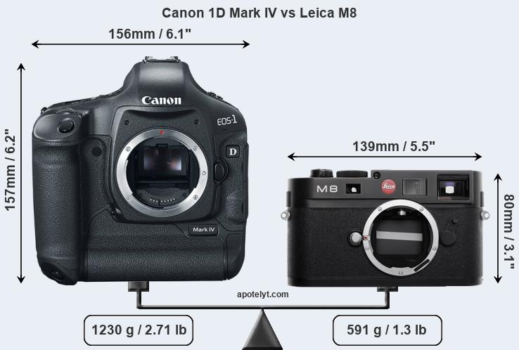 Size Canon 1D Mark IV vs Leica M8
