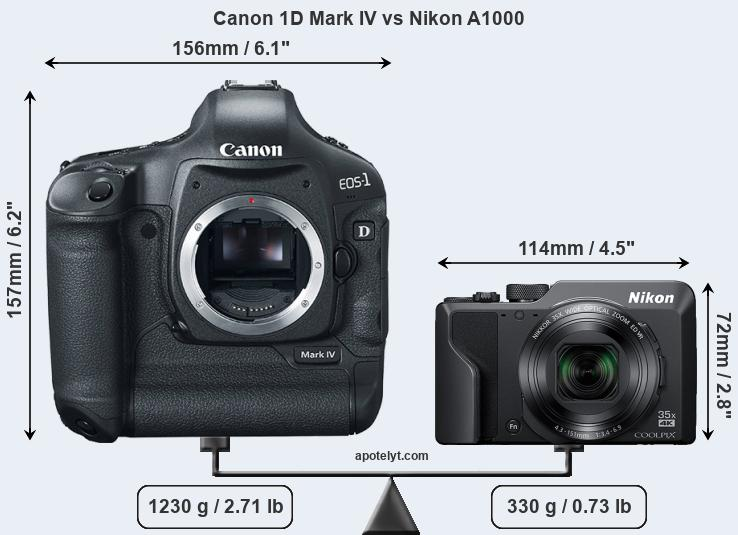 Size Canon 1D Mark IV vs Nikon A1000