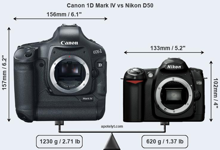 Size Canon 1D Mark IV vs Nikon D50