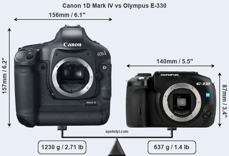 Size Canon 1D Mark IV vs Olympus E-330