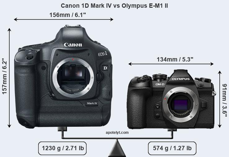 Compare Canon 1D Mark IV and Olympus E-M1 II