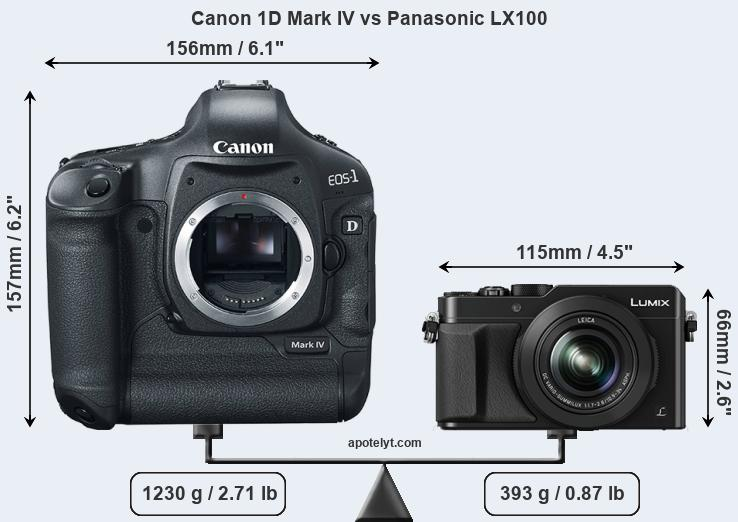 Compare Canon 1D Mark IV and Panasonic LX100