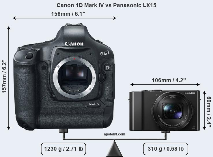 Size Canon 1D Mark IV vs Panasonic LX15