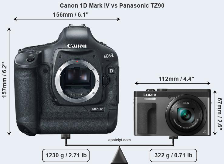 Size Canon 1D Mark IV vs Panasonic TZ90