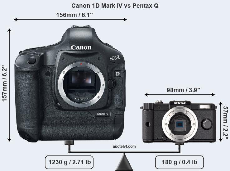 Compare Canon 1D Mark IV and Pentax Q