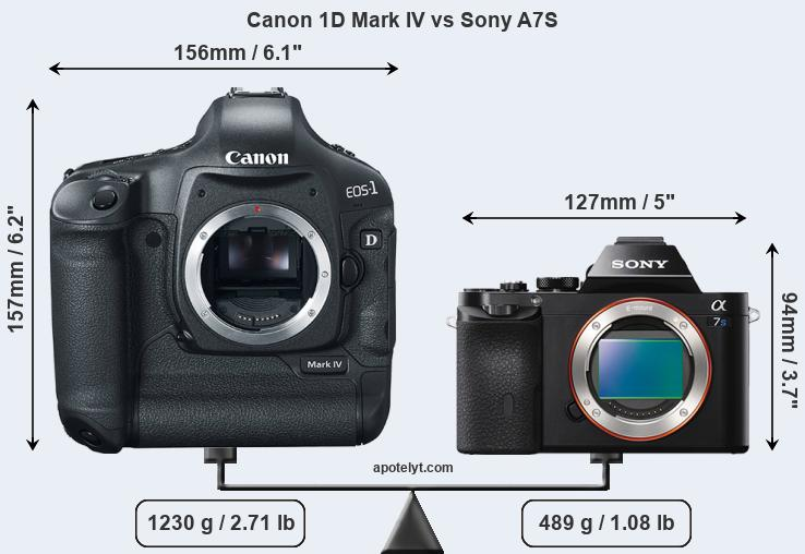 Compare Canon 1D Mark IV and Sony A7S