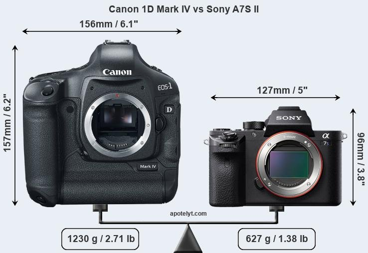Canon 1D Mark IV vs Sony A7S II front